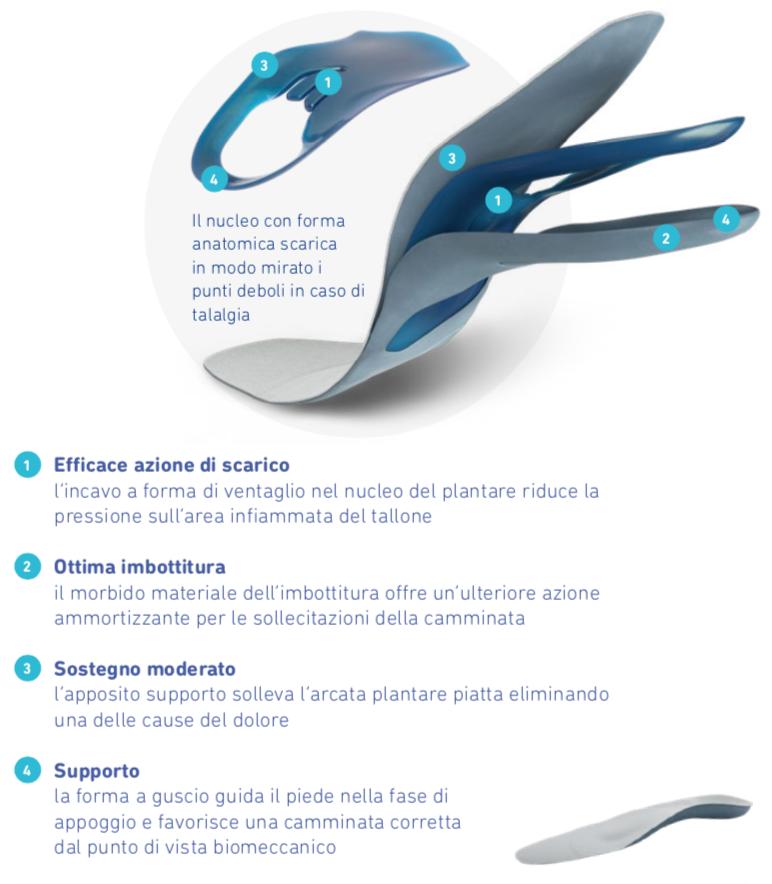 ErgoPad® redux heel 2 - STRETTO e LUNGO - Plantare ortopedico finito