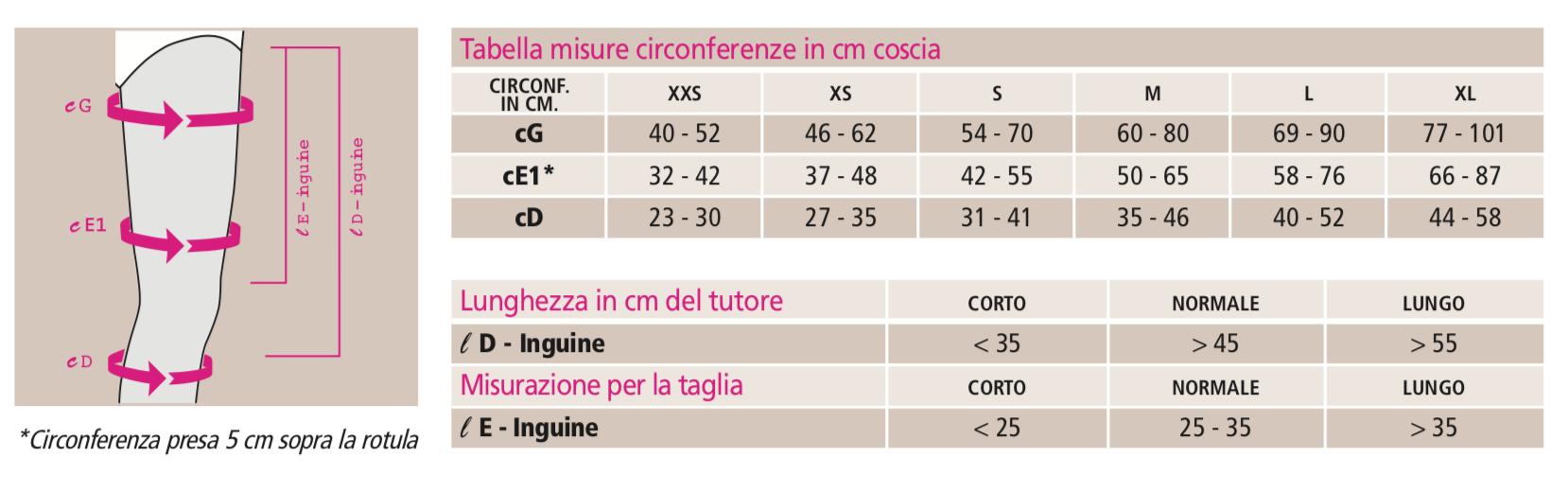circaid® arto inferiore juxtafit® essentials coscia - Fascia compressiva coscia terapeutica